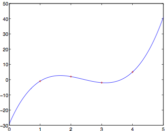 Math 56106860 intro to numerical analysis fall 2011 the plot you should get looks like this one fandeluxe Images