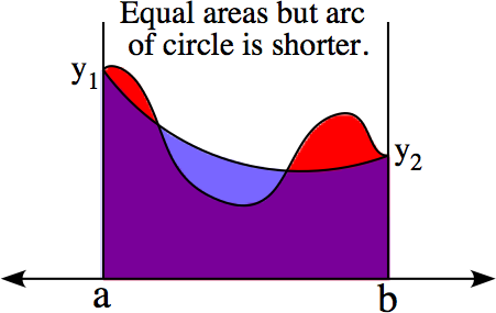 Arc of circle is shorter of two curves of equal area