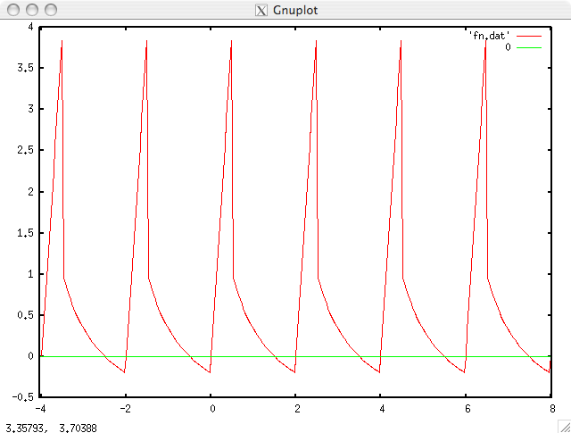 Image of plot of graph by GNUPLOT