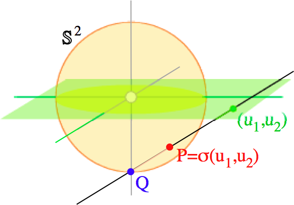 Stereographic Projection onto the Two Sphere