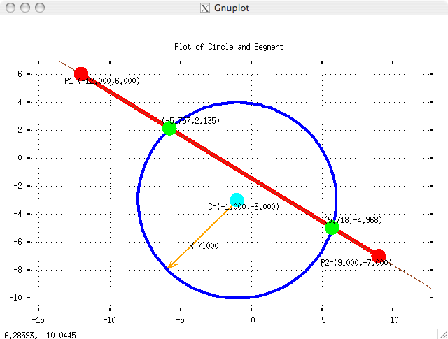 Image of plot of circle and segment plotted by GNUPLOT